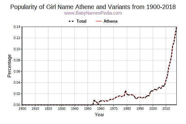 Variant Popularity Trend  for Athene  from 1900 to 2017