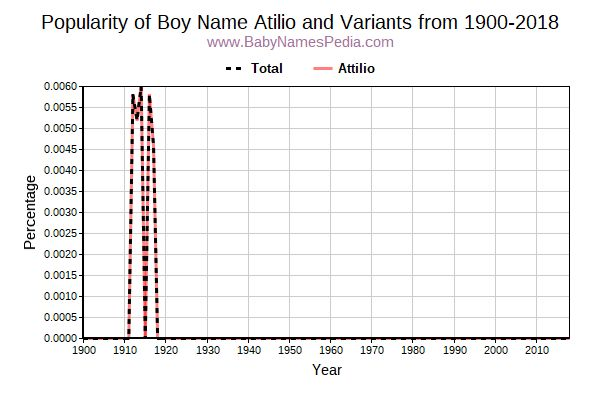 Variant Popularity Trend  for Atilio  from 1900 to 2015