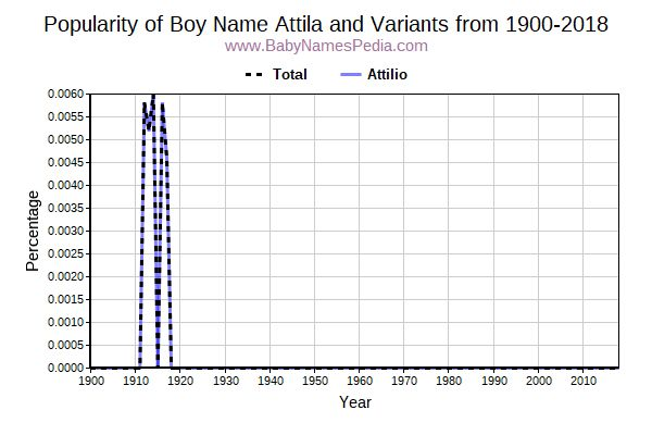 Variant Popularity Trend  for Attila  from 1900 to 2018