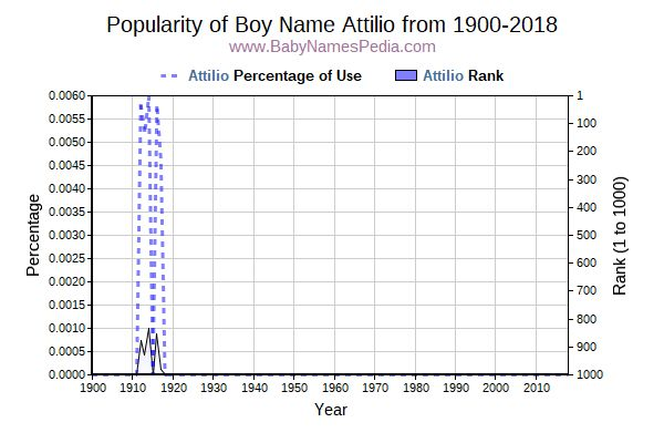 Popularity Trend  for Attilio  from 1900 to 2016
