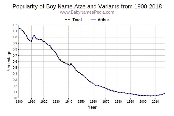 Variant Popularity Trend  for Atze  from 1900 to 2017