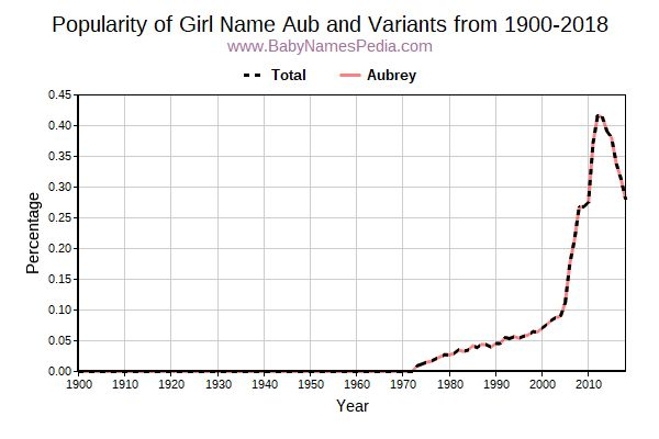 Variant Popularity Trend  for Aub  from 1900 to 2018