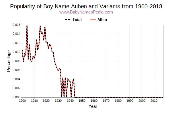 Variant Popularity Trend  for Auben  from 1900 to 2018