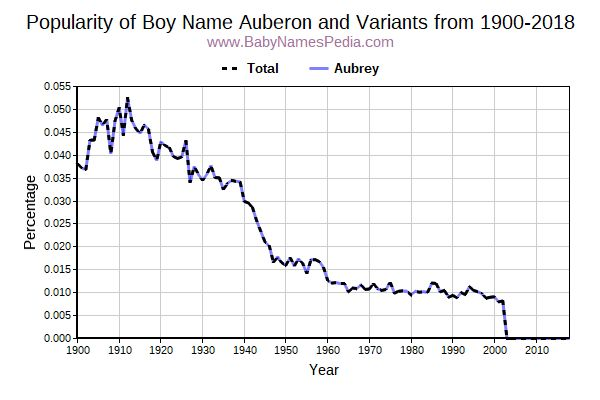 Variant Popularity Trend  for Auberon  from 1900 to 2018