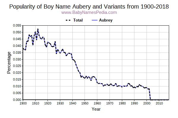 Variant Popularity Trend  for Aubery  from 1900 to 2018
