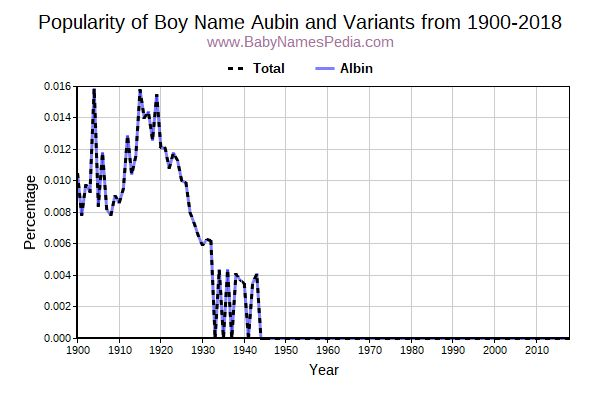 Variant Popularity Trend  for Aubin  from 1900 to 2017