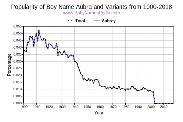 Variant Popularity Trend  for Aubra  from 1900 to 2018