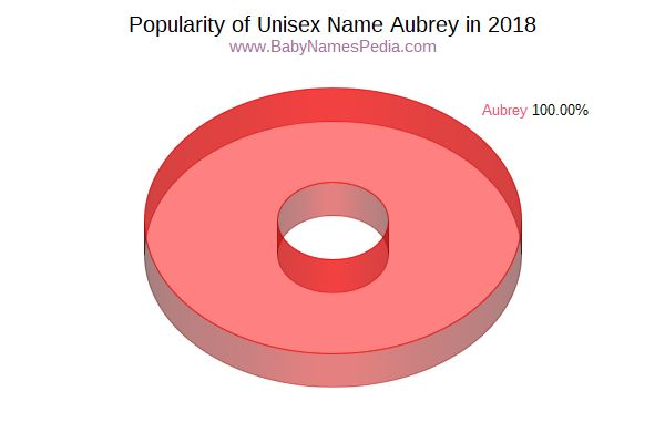 Unisex Comparison Chart  for Aubrey  in 2018