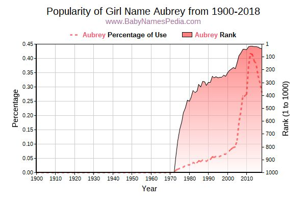 Popularity Trend  for Aubrey  from 1900 to 2018