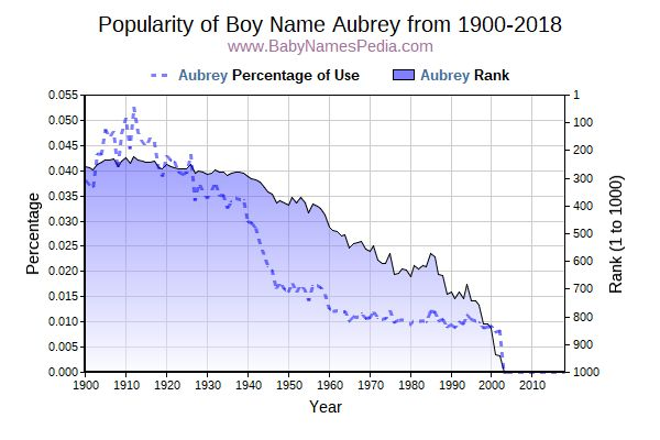 Popularity Trend  for Aubrey  from 1900 to 2017