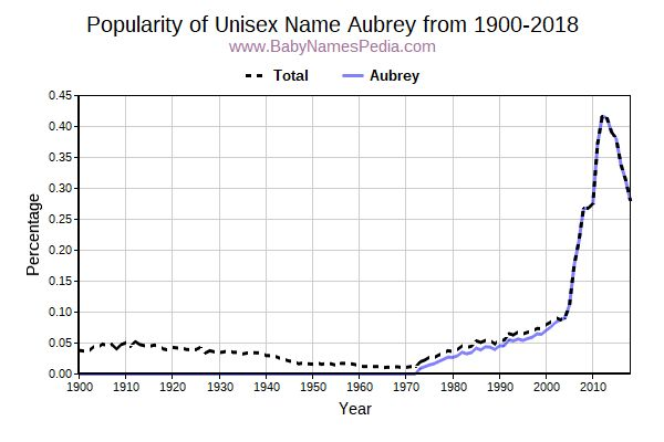 Unisex Popularity Trend  for Aubrey  from 1900 to 2017