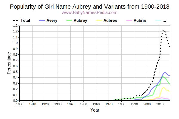 Variant Popularity Trend  for Aubrey  from 1900 to 2018