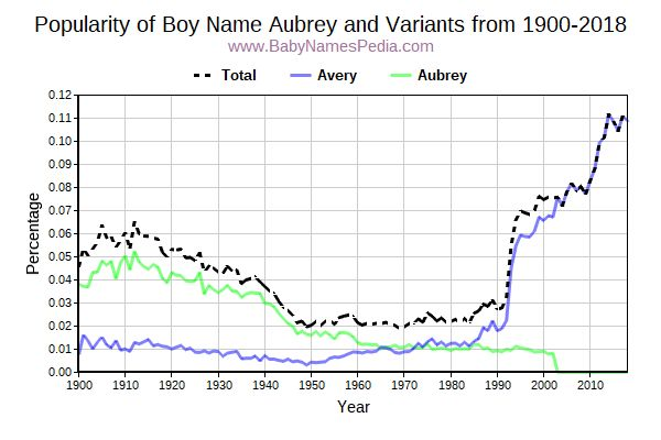 Variant Popularity Trend  for Aubrey  from 1900 to 2017