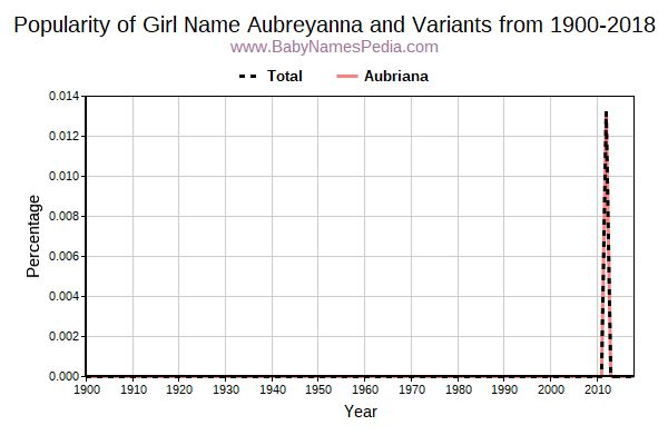 Variant Popularity Trend  for Aubreyanna  from 1900 to 2016