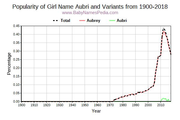 Variant Popularity Trend  for Aubri  from 1900 to 2018