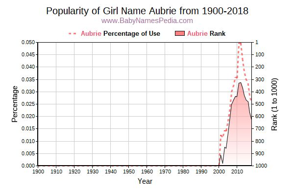Popularity Trend  for Aubrie  from 1900 to 2018