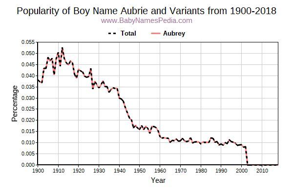 Variant Popularity Trend  for Aubrie  from 1900 to 2018