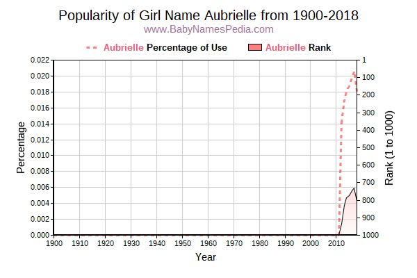 Popularity Trend  for Aubrielle  from 1900 to 2015