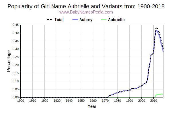 Variant Popularity Trend  for Aubrielle  from 1900 to 2015