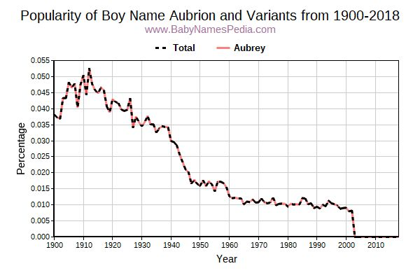 Variant Popularity Trend  for Aubrion  from 1900 to 2018