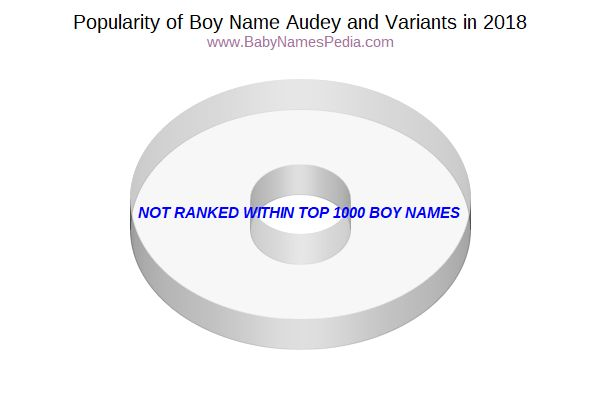 Variant Popularity Chart  for Audey  in 2015