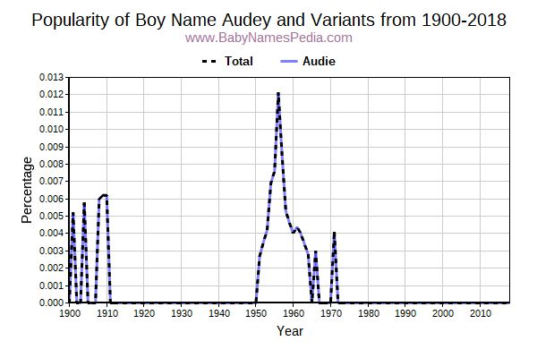 Variant Popularity Trend  for Audey  from 1900 to 2015