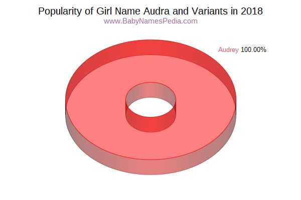 Variant Popularity Chart  for Audra  in 2017