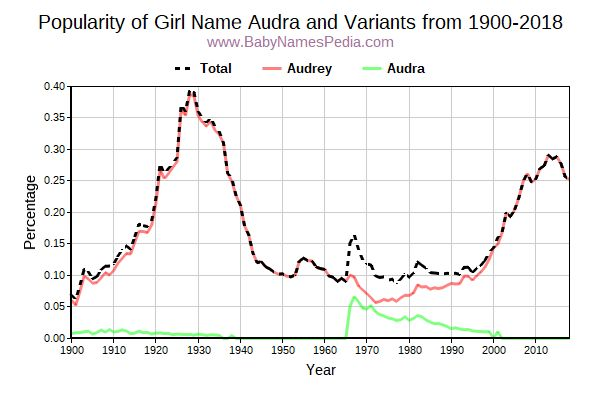 Variant Popularity Trend  for Audra  from 1900 to 2017