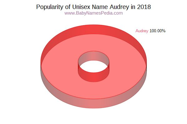 Unisex Comparison Chart  for Audrey  in 2015