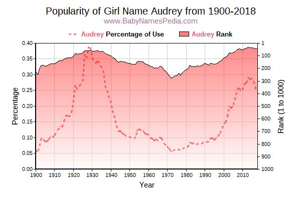 Popularity Trend  for Audrey  from 1900 to 2015