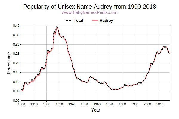 Unisex Popularity Trend  for Audrey  from 1900 to 2015