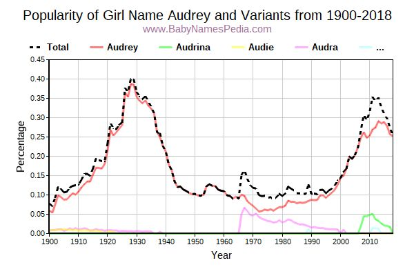 Variant Popularity Trend  for Audrey  from 1900 to 2015