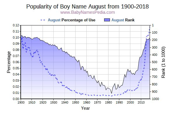 Popularity Trend  for August  from 1900 to 2018