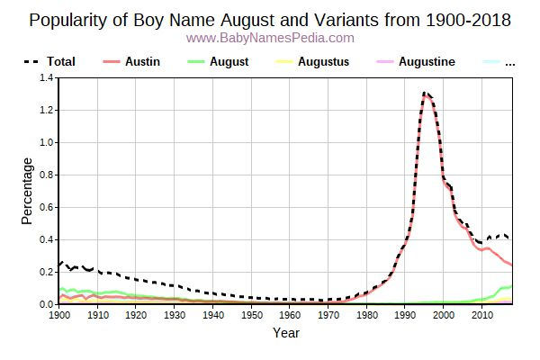 Variant Popularity Trend  for August  from 1900 to 2018