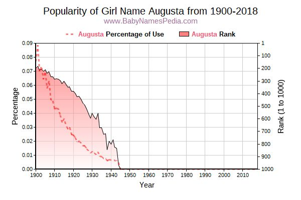 Popularity Trend  for Augusta  from 1900 to 2015