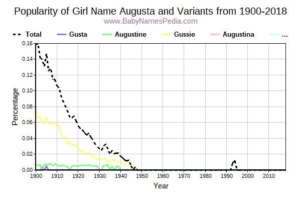 Variant Popularity Trend  for Augusta  from 1900 to 2015