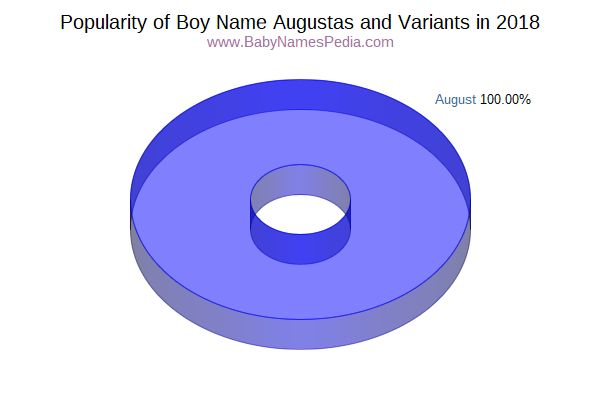 Variant Popularity Chart  for Augustas  in 2017