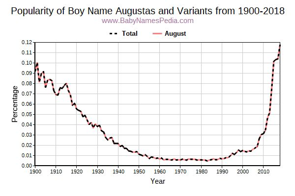 Variant Popularity Trend  for Augustas  from 1900 to 2017