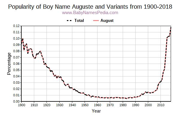 Variant Popularity Trend  for Auguste  from 1900 to 2016