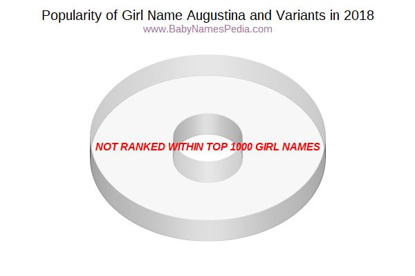 Variant Popularity Chart  for Augustina  in 2018