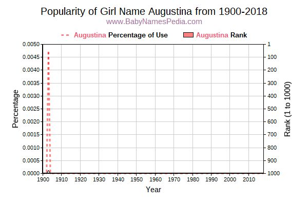 Popularity Trend  for Augustina  from 1900 to 2018