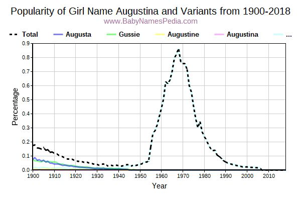 Variant Popularity Trend  for Augustina  from 1900 to 2018