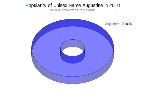 Unisex Comparison Chart  for Augustine  in 2015