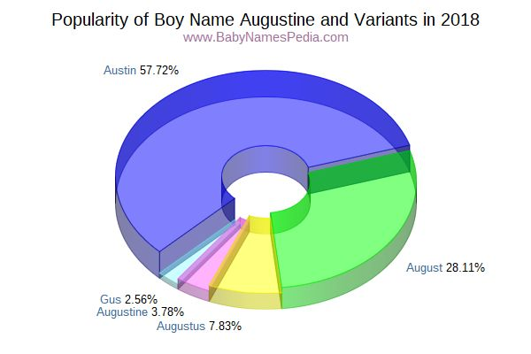 Variant Popularity Chart  for Augustine  in 2016