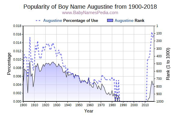 Popularity Trend  for Augustine  from 1900 to 2016