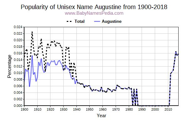 Unisex Popularity Trend  for Augustine  from 1900 to 2015