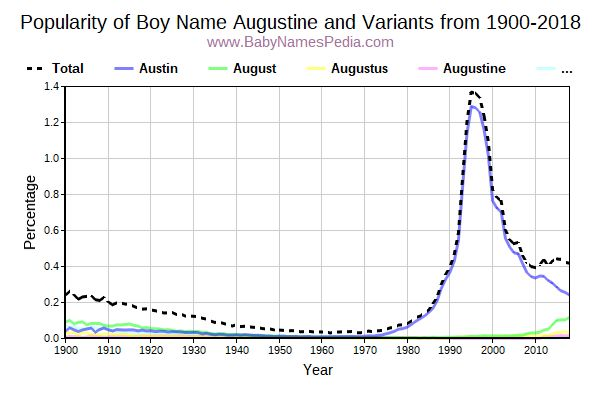 Variant Popularity Trend  for Augustine  from 1900 to 2016