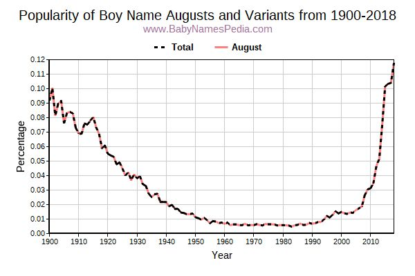 Variant Popularity Trend  for Augusts  from 1900 to 2017