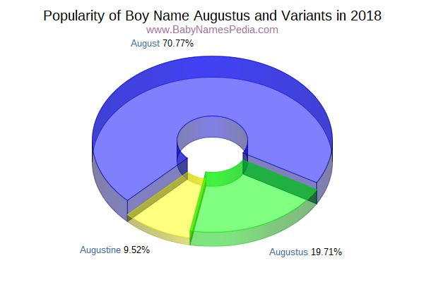 Variant Popularity Chart  for Augustus  in 2018