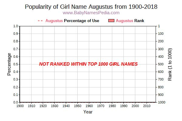 Popularity Trend  for Augustus  from 1900 to 2018